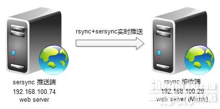 Centos6.3下rsync+sersync安装配置笔记