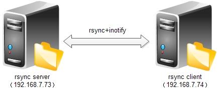 Centos6.3下rsync+inotify安装配置笔记
