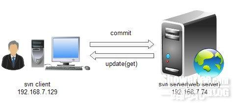 Centos6.3下apache+svn部署web版本同步