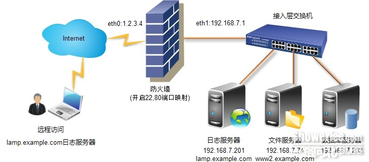 Centos6.3下利用rsyslog+loganalyzer+mysql部署日志服务器