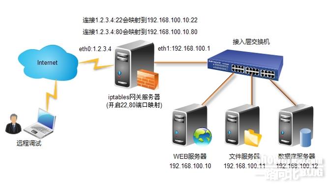 Centos6.3利用iptables配置网关防火墙