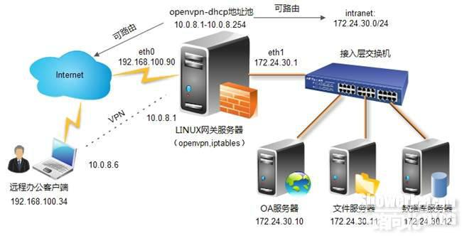 Centos6.3下利用openvpn部署远程VPN服务