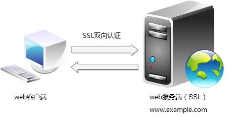 Centos6.3下apache实现SSL虚拟主机双向认证
